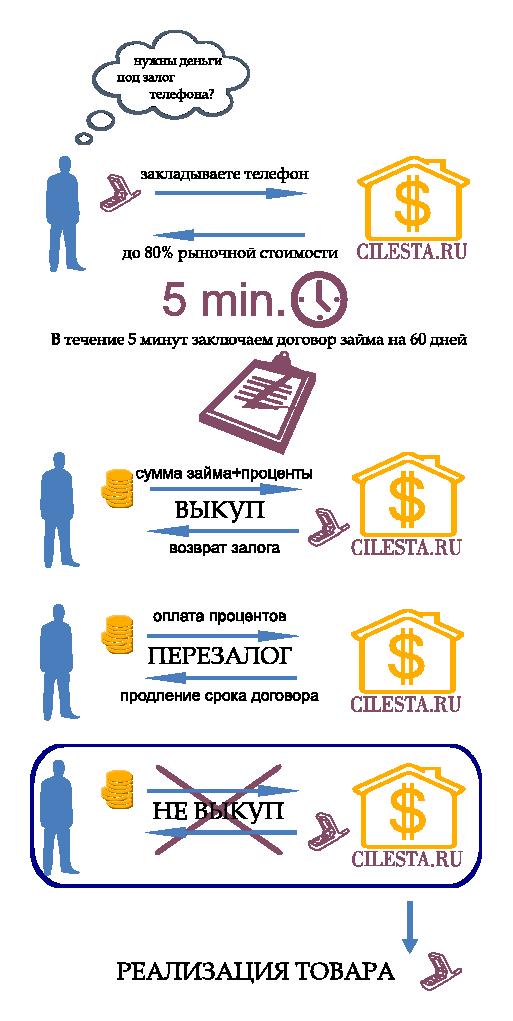 переуступка кредита физическому лицу